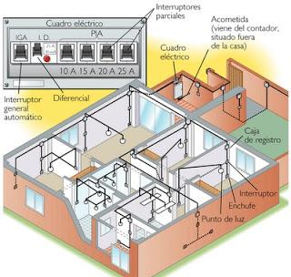 Planos de instalaciones
